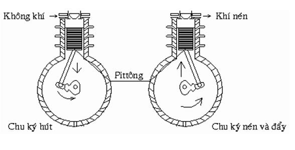 nguyên lý làm việc của máy nén khí piston